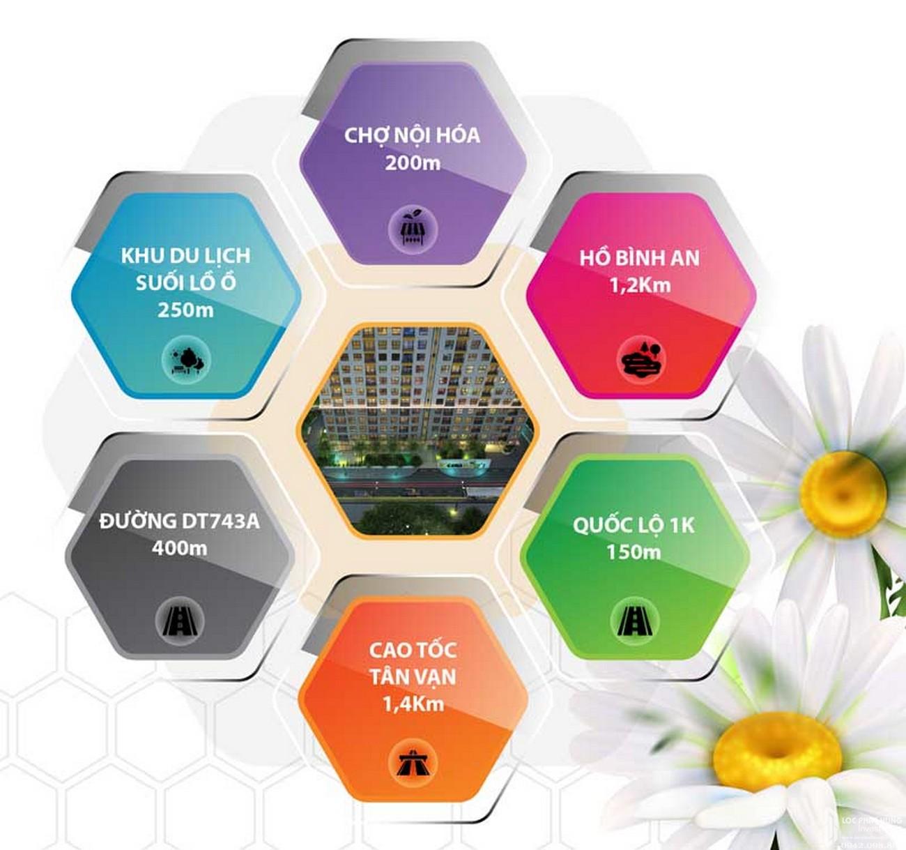 Liên kết vùng dự án căn hộ chung cư Bcons Bee Dĩ An Đường Trần Đại Nghĩa chủ đầu tư Bcons