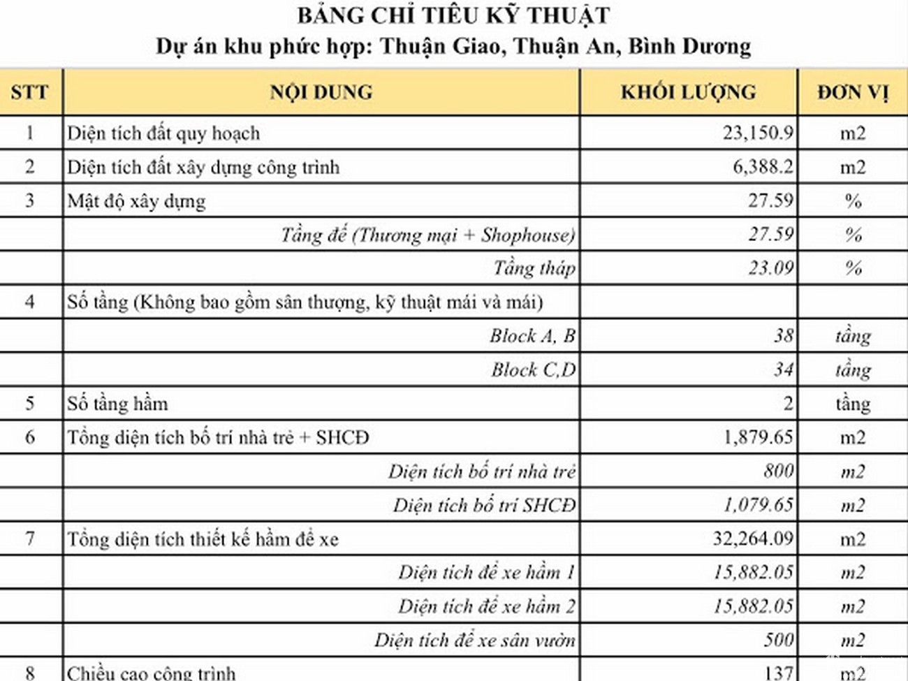 Bảng chỉ tiêu kxy thuật dự án căn hộ chung cư Anderson Park Thuận An Đường Quốc lộ 13 chủ đầu tư Quốc Cường Gia Lai