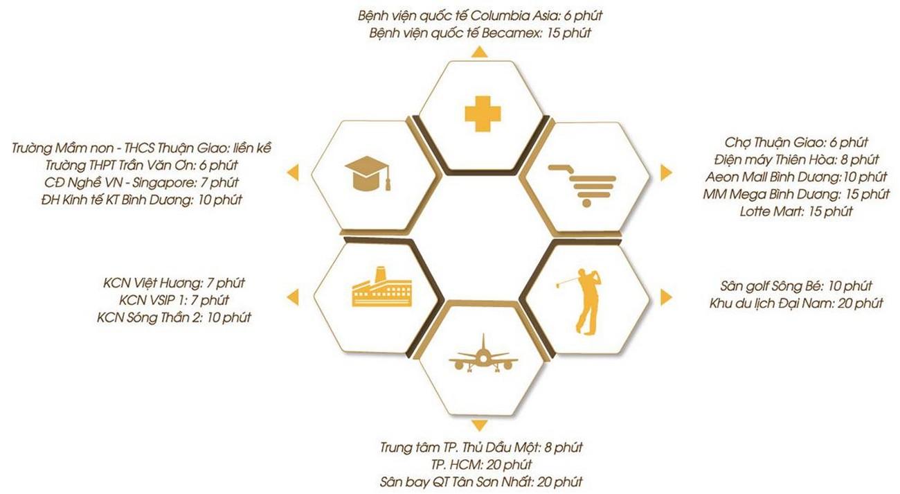 Vị trí địa chỉ dự án căn hộ chung cư Legacy Central Thuận An Bình Dương chủ đầu tư Kim Oanh Group